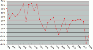 Figure 3: Japan's economic growth rate (year-on-year change in Japanese GDP)
