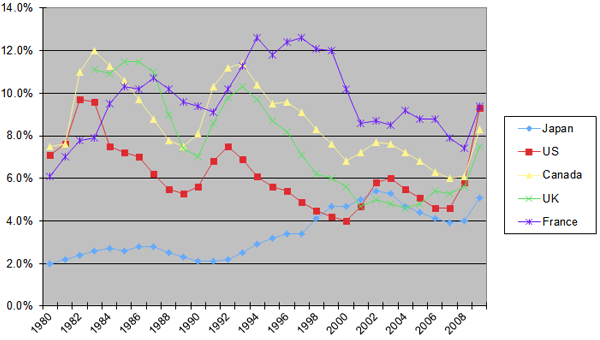 Figure 7: Unemployment rate in Japan
