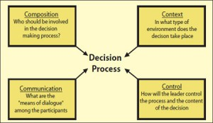 right-decisions-fig3
