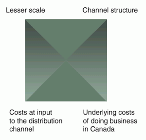 Diagram 1: Issues affecting the price competitiveness of Canadian distribution channels