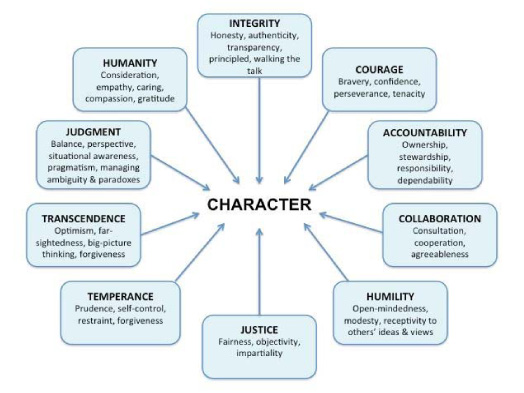 Character analysis essay: definition, structure, example