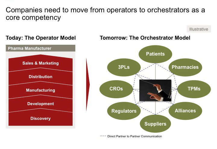 Companies need to move from operators to orchestrators as a core competency