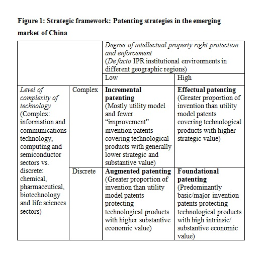 Figure 1: Strategic framework: Patenting strategies in the emerging market of China