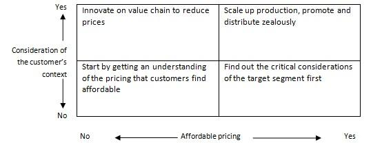 Affordable Pricing Chart