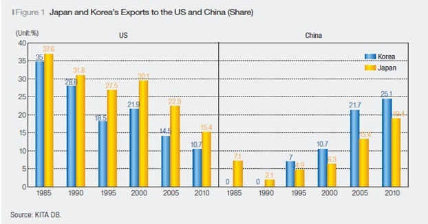 Japan and Korea's Exports to the US and China (Share)
