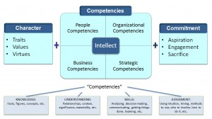 How Competencies, Character, and Commitment work with Intellect for great leadership